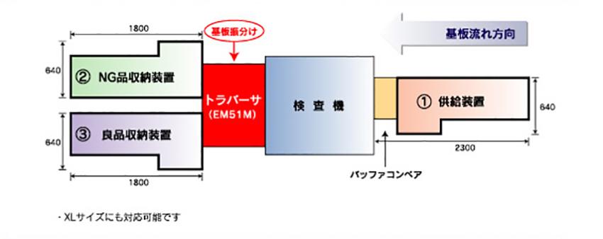 トラバーサ(EM…) システム事例