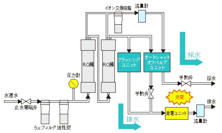 RO純水製造装置 拡張機能